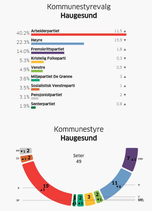 Valg-resultat